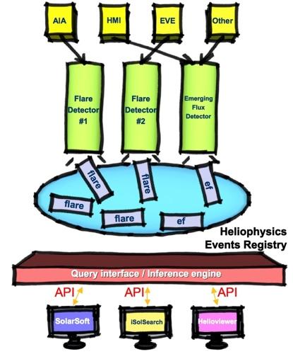 http://www.lmsal.com/helio-informatics/hpkb/images/HER_arch.jpg